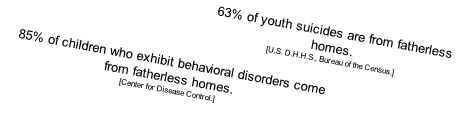 85% of children who exhibit behavioral disorders come from fatherless homes. 